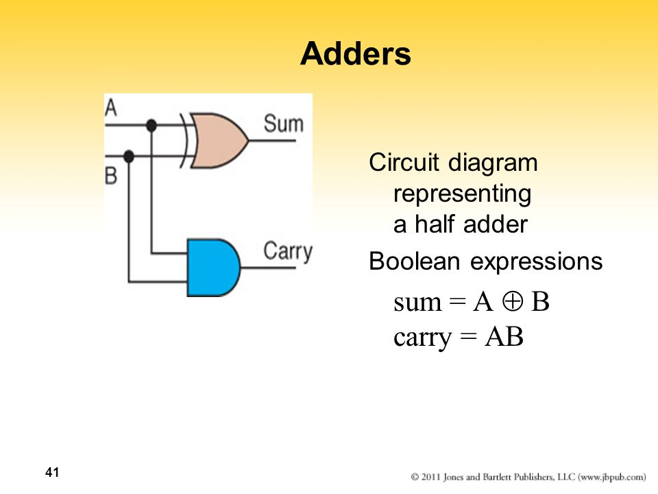 Adders sum = A  B carry = AB