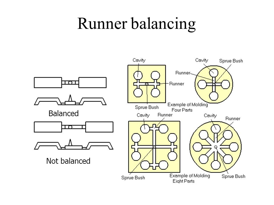 Runner balancing Balanced Not balanced