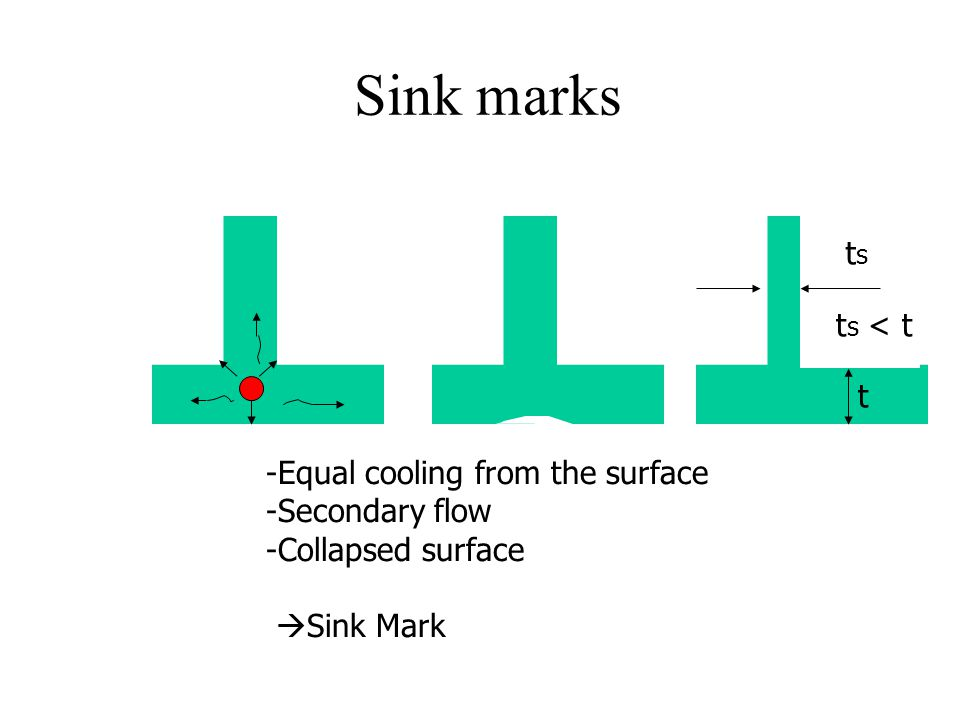 Sink marks ts ts < t t -Equal cooling from the surface