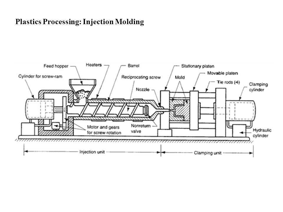 Plastics Processing: Injection Molding