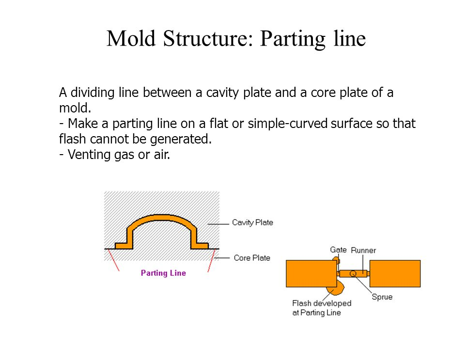 Mold Structure: Parting line