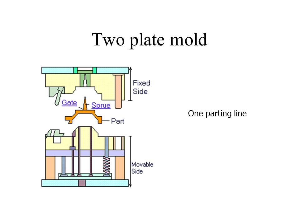 Two plate mold One parting line