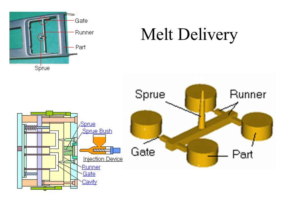 Melt Delivery Sprue. A sprue is a channel through which to transfer molten plastics injected from the injector nozzle into the mold.