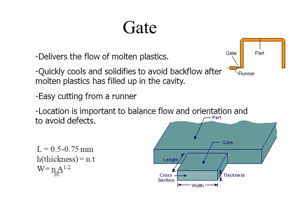 Gate Delivers the flow of molten plastics.