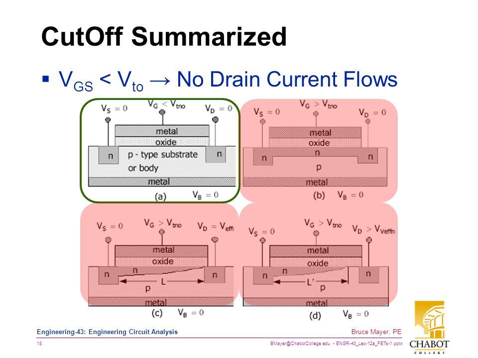 CutOff Summarized VGS < Vto → No Drain Current Flows