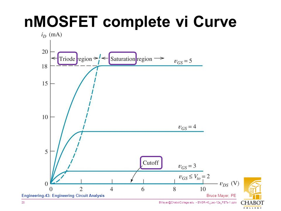 nMOSFET complete vi Curve