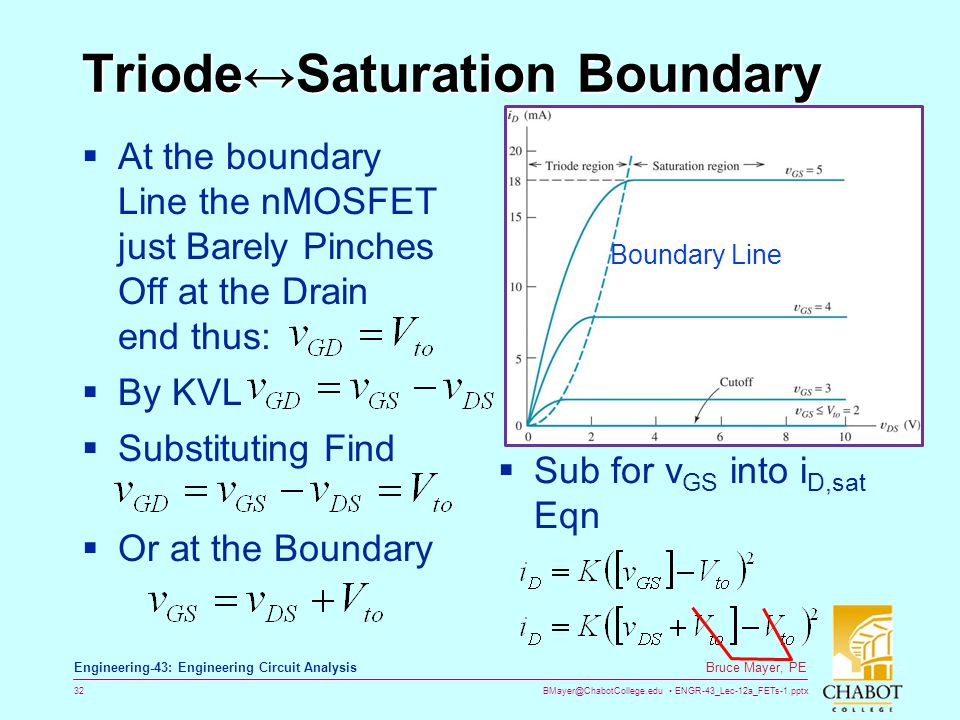 Triode↔Saturation Boundary