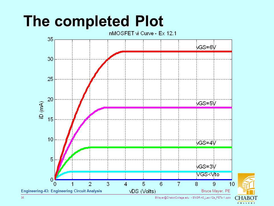 The completed Plot