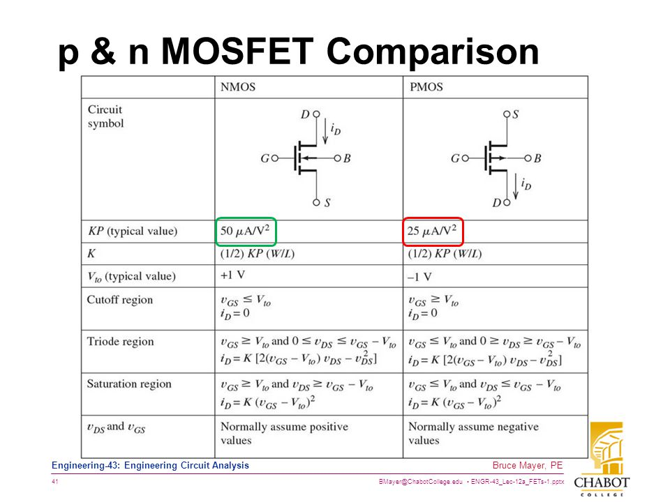 p & n MOSFET Comparison nFET are generally FASTER than pFETS