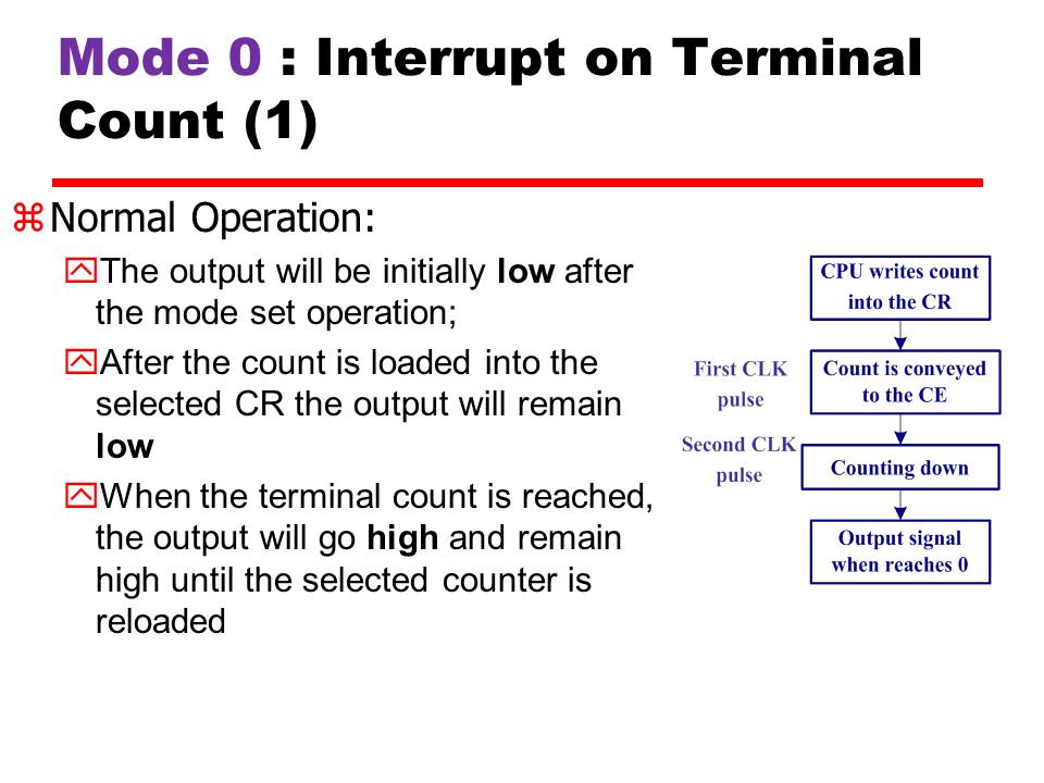 Mode 0 : Interrupt on Terminal Count (1)
