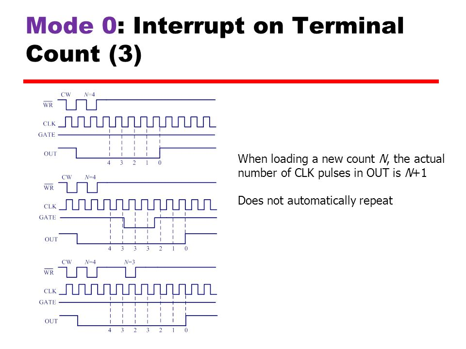 Mode 0: Interrupt on Terminal Count (3)