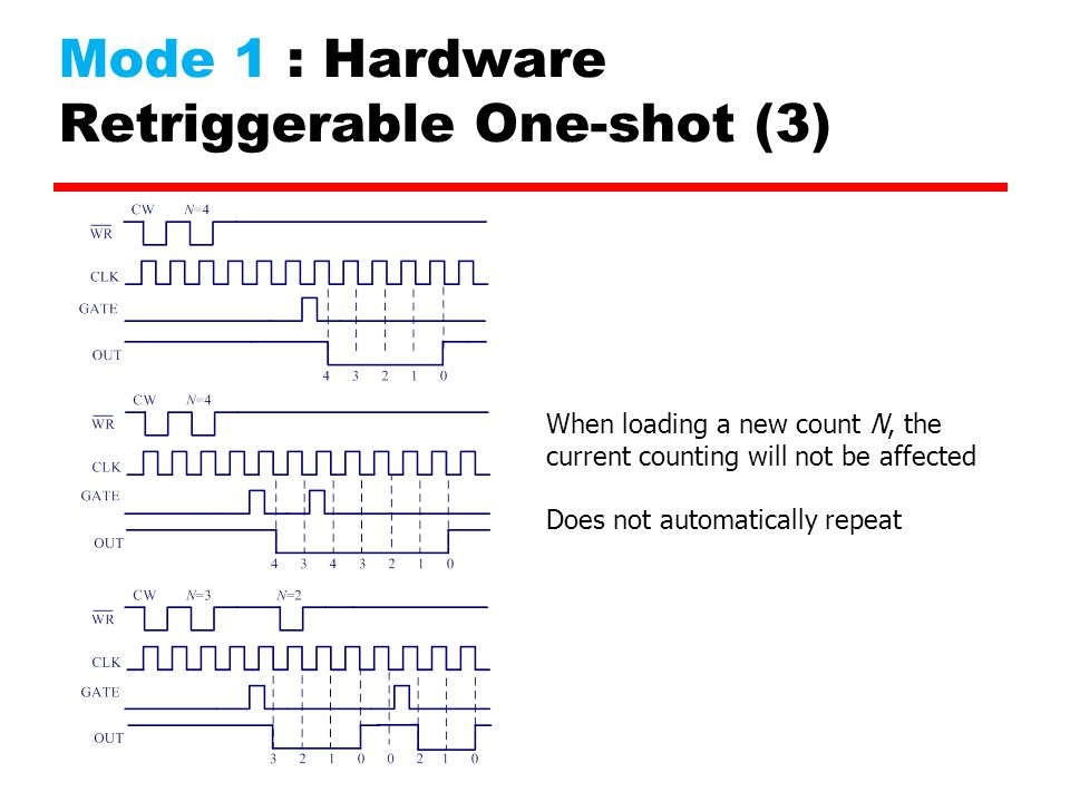 Mode 1 : Hardware Retriggerable One-shot (3)
