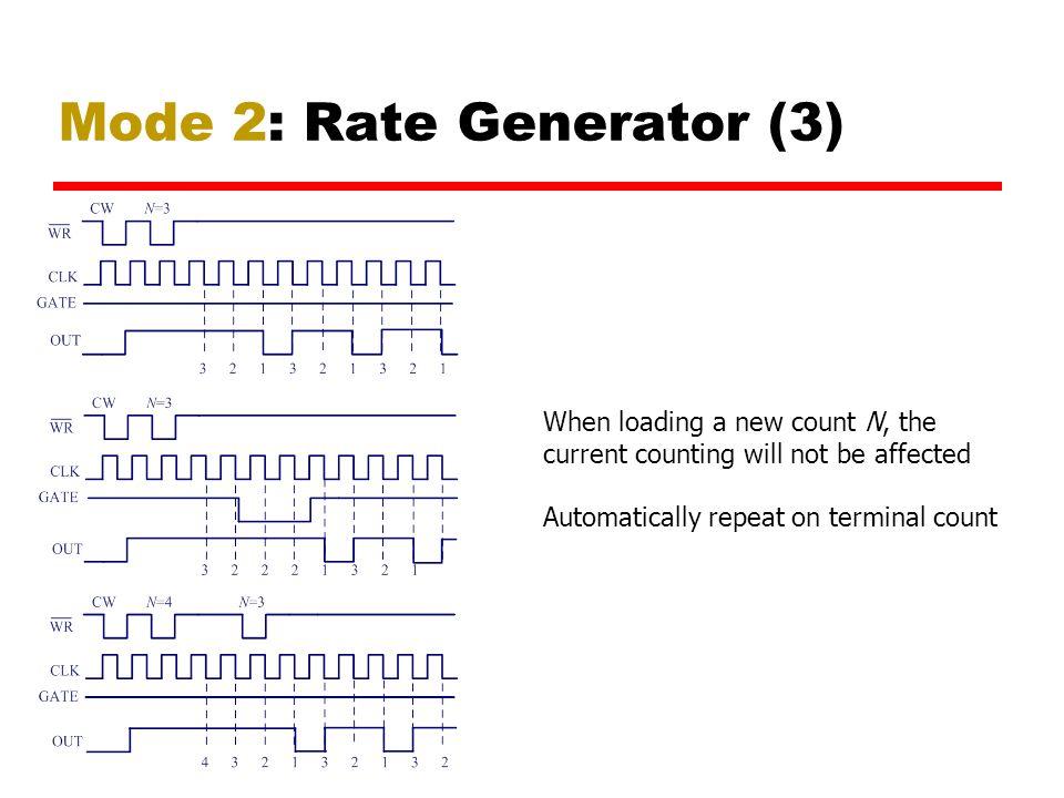Mode 2: Rate Generator (3)
