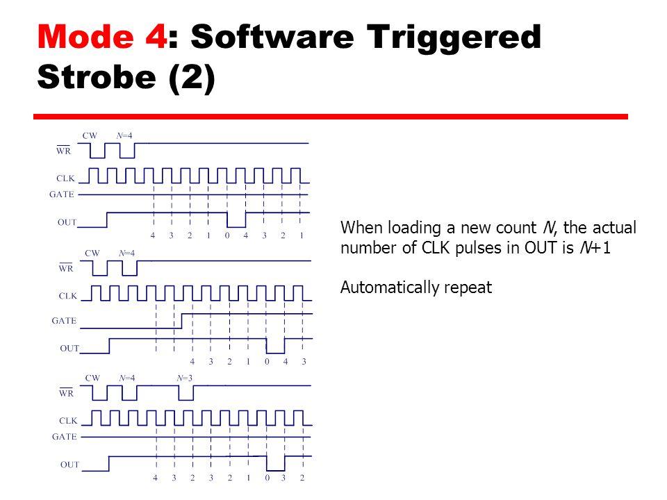 Mode 4: Software Triggered Strobe (2)