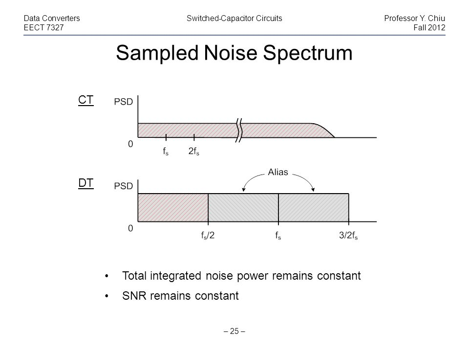 Sampled Noise Spectrum