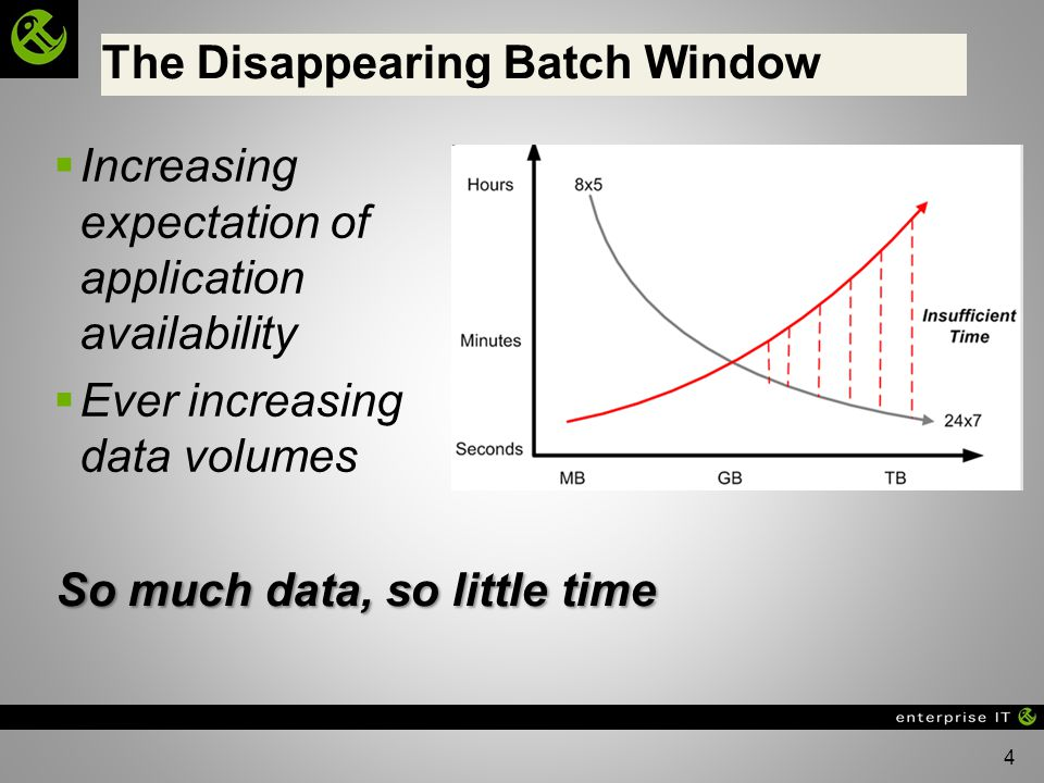 The Disappearing Batch Window