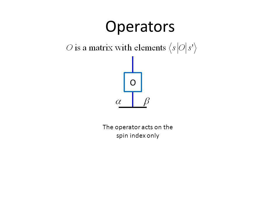 The operator acts on the spin index only