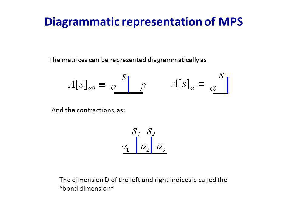 Diagrammatic representation of MPS