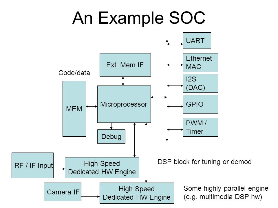An Example SOC UART Ext. Mem IF Ethernet MAC Code/data I2S (DAC) MEM