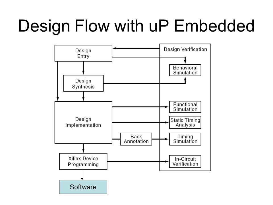 Design Flow with uP Embedded