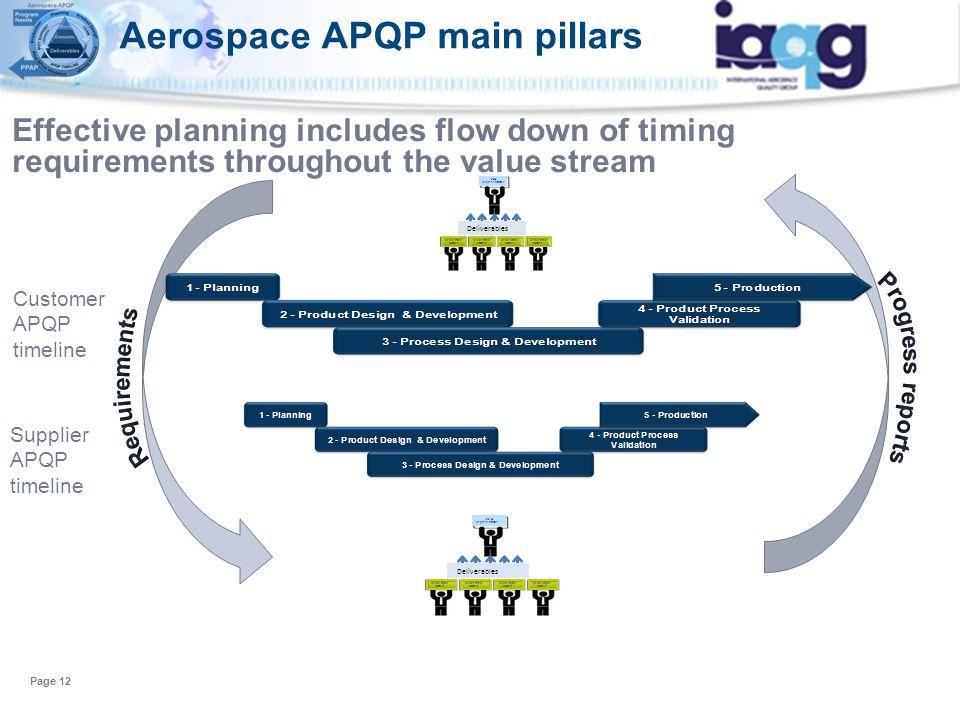 Aerospace APQP main pillars