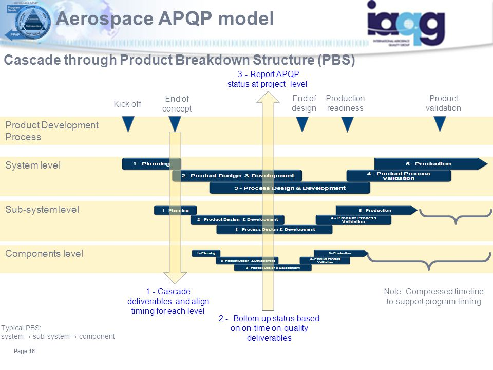 Aerospace APQP model Cascade through Product Breakdown Structure (PBS)
