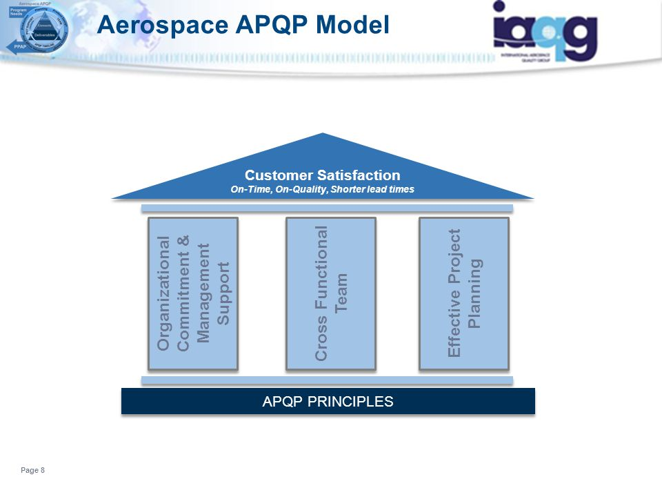 Aerospace APQP Model Cross Functional Effective Project Planning
