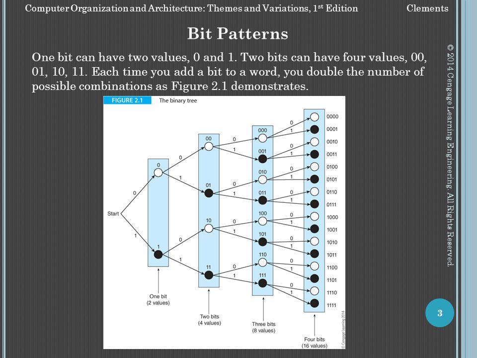 Bit Patterns