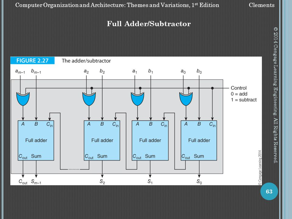 Full Adder/Subtractor