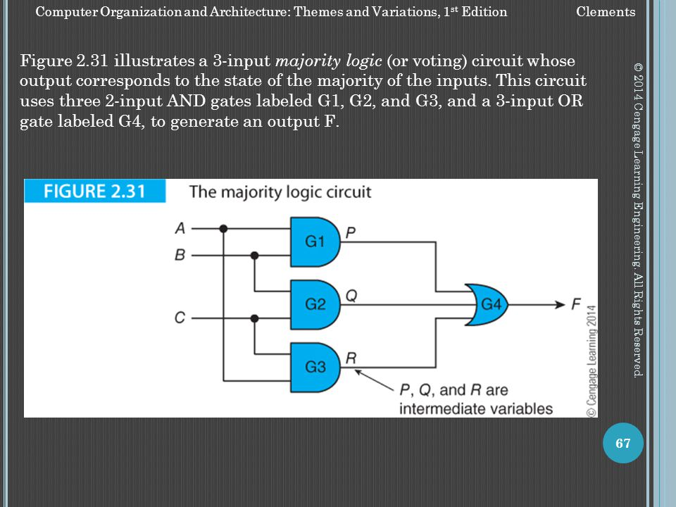 Figure 2.31 illustrates a 3-input majority logic (or voting) circuit whose output corresponds to the state of the majority of the inputs. This circuit uses three 2-input AND gates labeled G1, G2, and G3, and a 3-input OR gate labeled G4, to generate an output F.