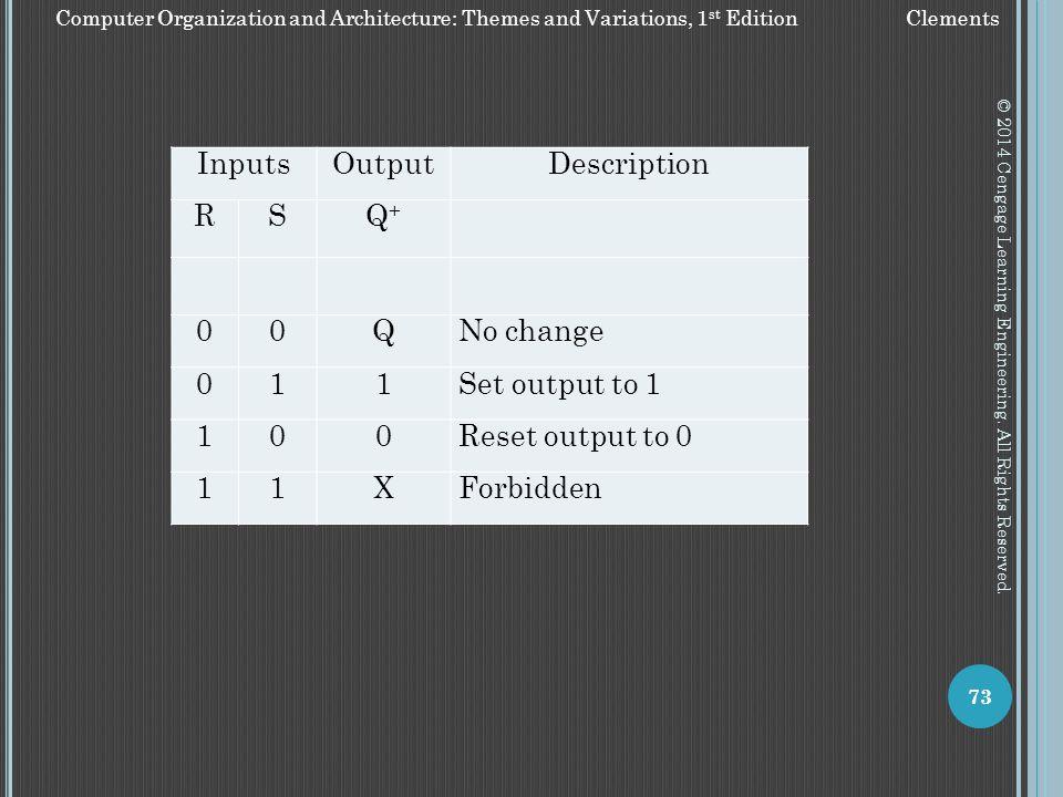 Inputs Output Description R S Q+ Q No change 1 Set output to 1