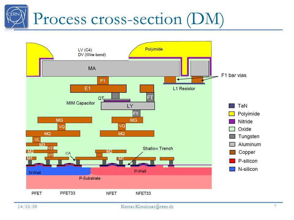 Process cross-section (DM)
