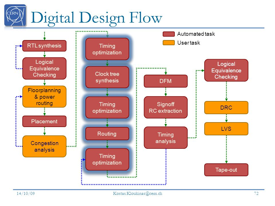 Digital Design Flow Automated task Timing optimization RTL synthesis