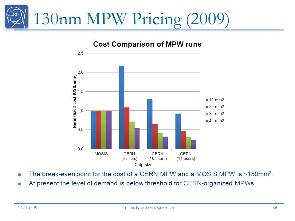 130nm MPW Pricing (2009) The break-even point for the cost of a CERN MPW and a MOSIS MPW is ~150mm2.