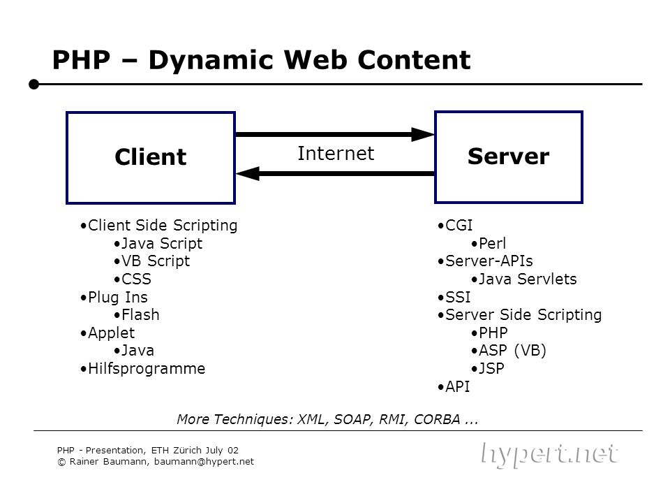 PHP – Dynamic Web Content