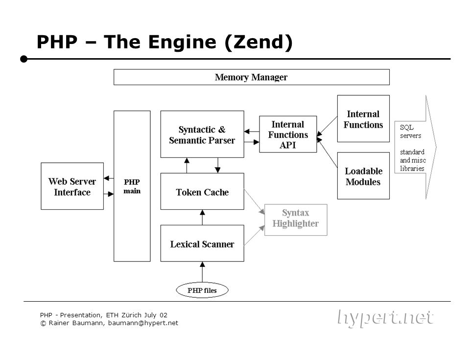 PHP – The Engine (Zend) PHP - Presentation, ETH Zürich July 02