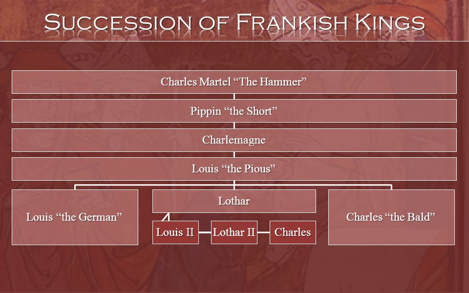 Succession of Frankish Kings