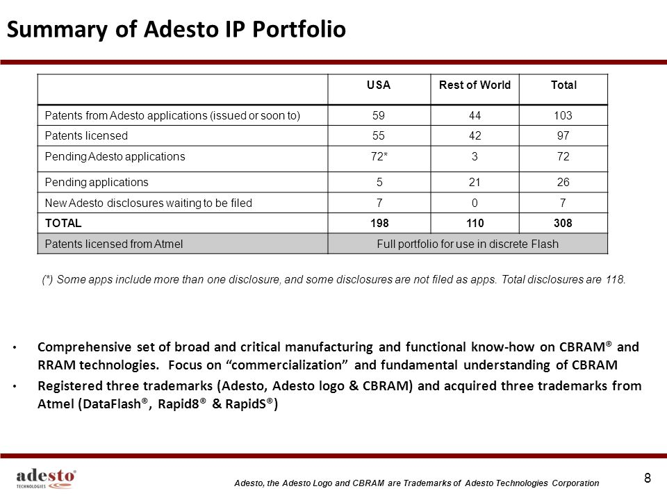 Summary of Adesto IP Portfolio