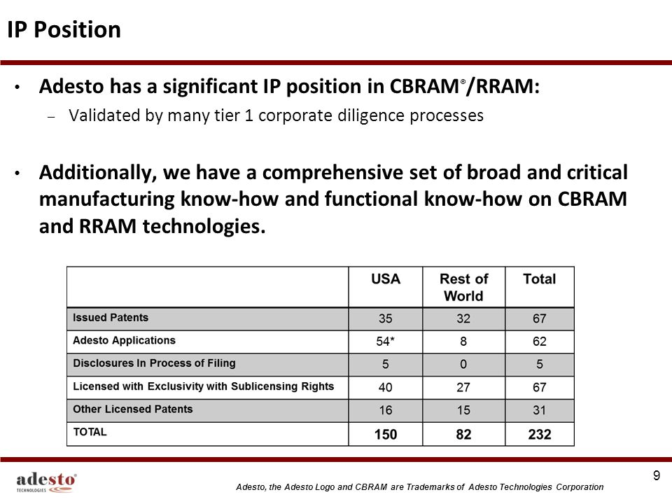 IP Position Adesto has a significant IP position in CBRAM®/RRAM: