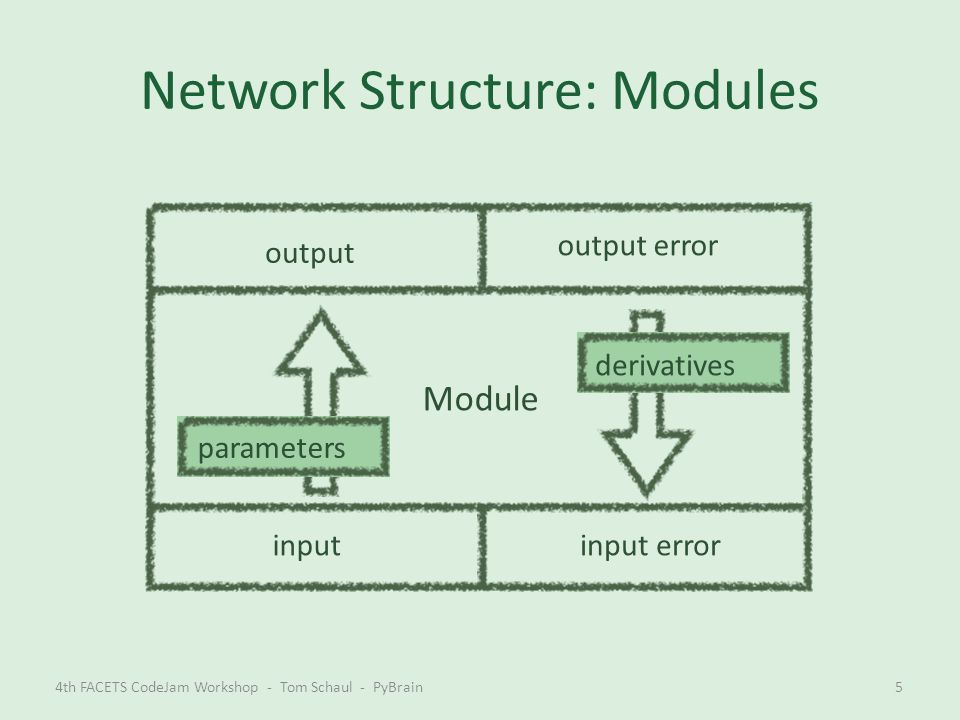 Network Structure: Modules