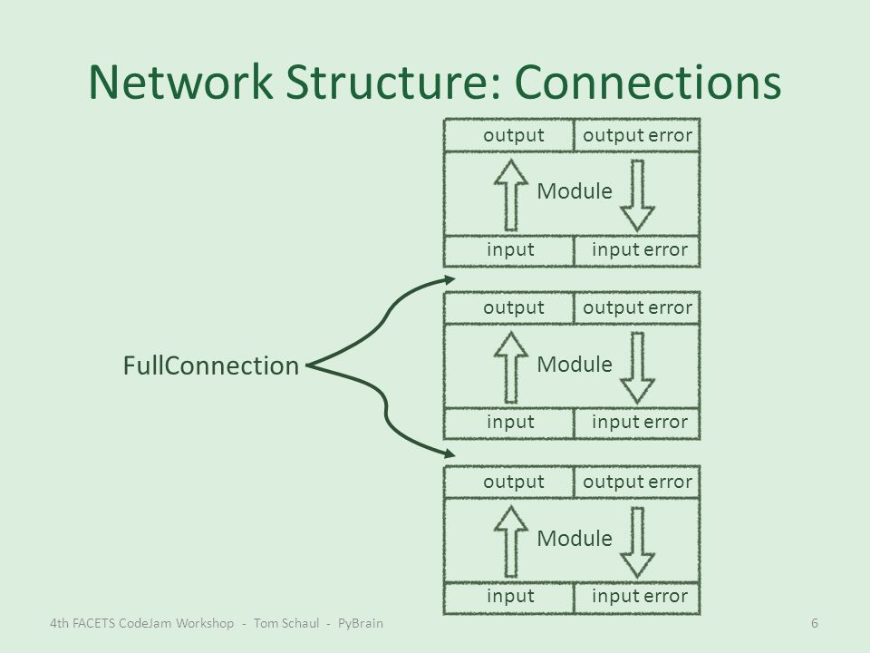 Network Structure: Connections