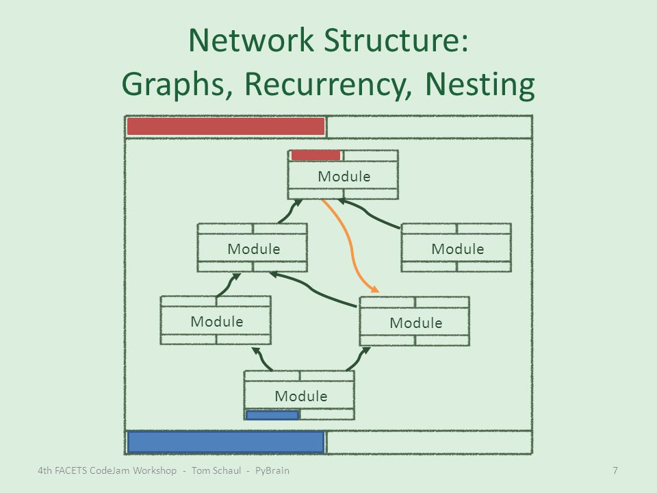 Network Structure: Graphs, Recurrency, Nesting