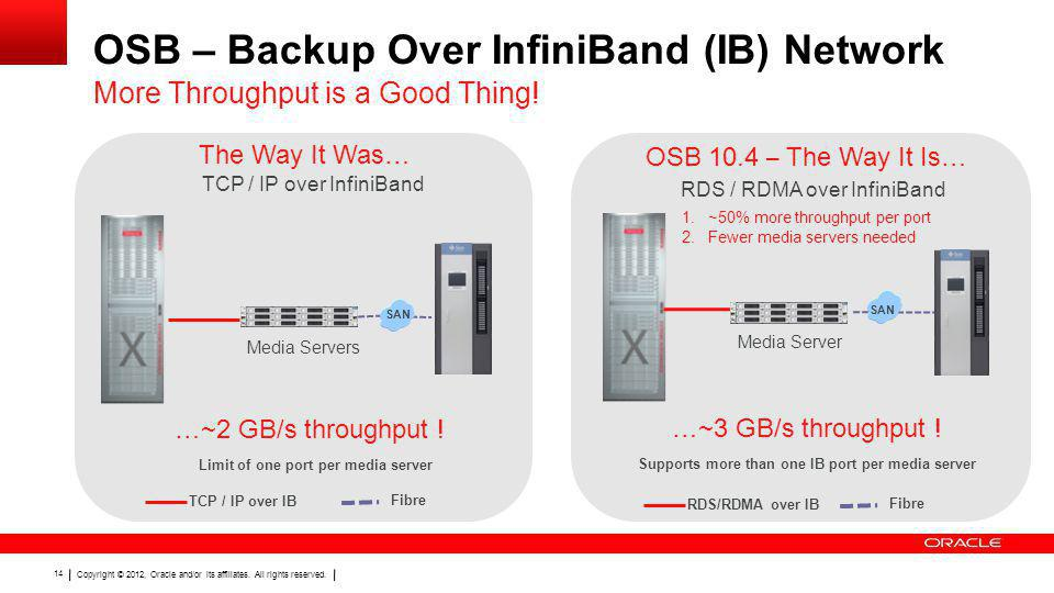 OSB – Backup Over InfiniBand (IB) Network