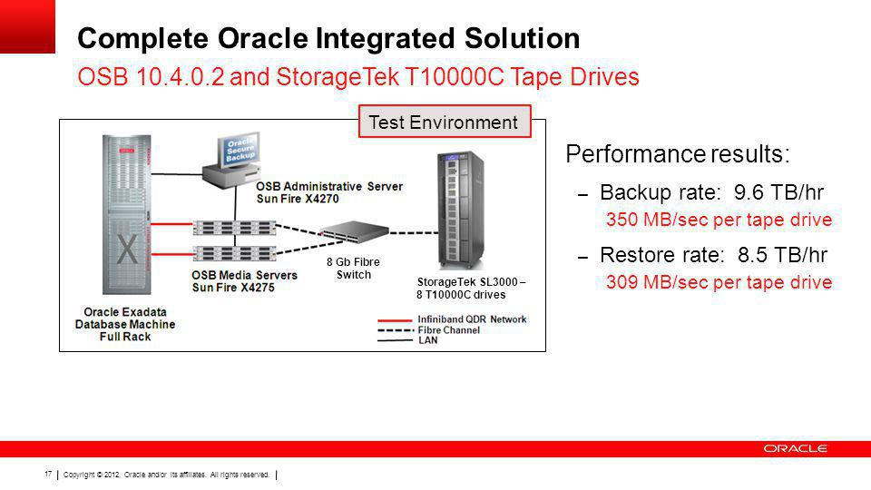 Complete Oracle Integrated Solution