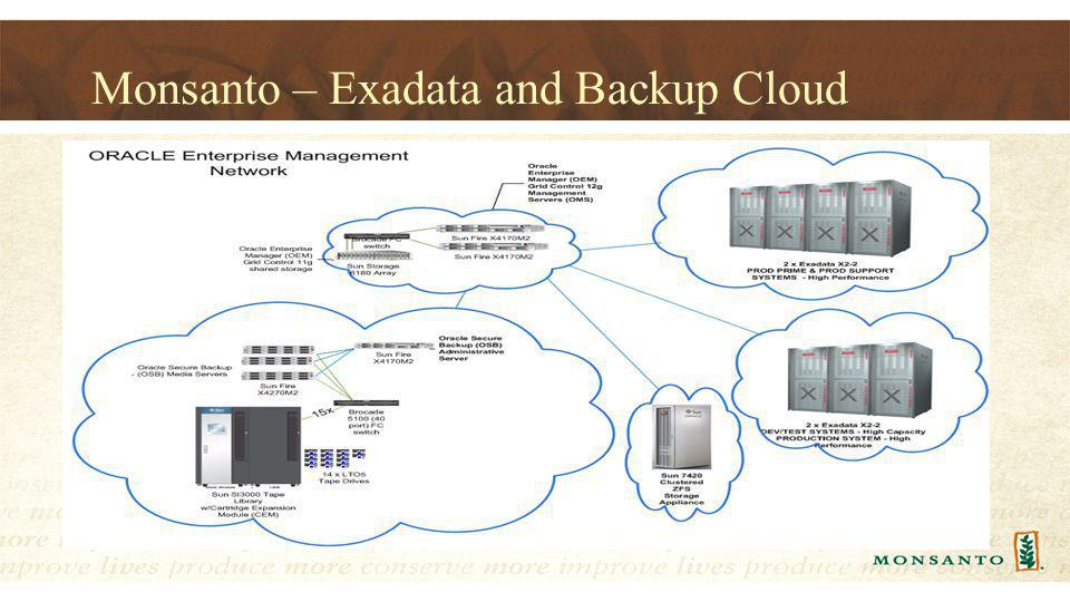 Monsanto – Exadata and Backup Cloud