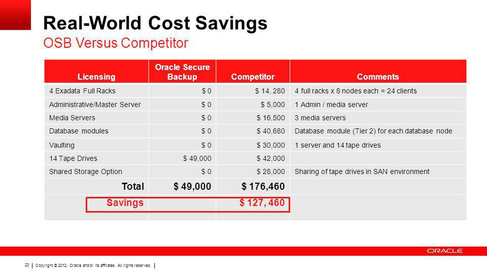 Real-World Cost Savings