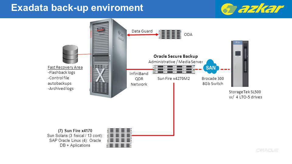Administrative / Media Server