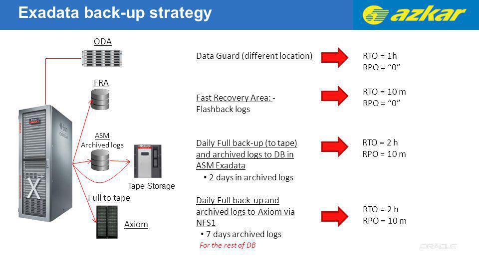 Exadata back-up strategy