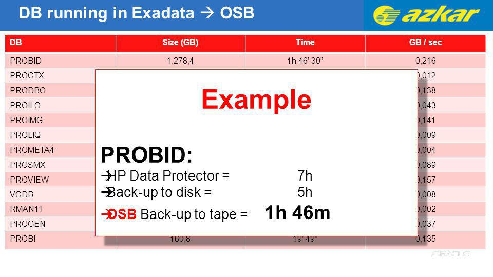 Example PROBID: DB running in Exadata  OSB HP Data Protector = 7h