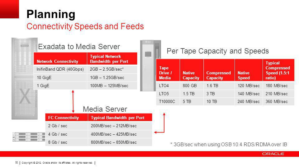 Planning Connectivity Speeds and Feeds Exadata to Media Server